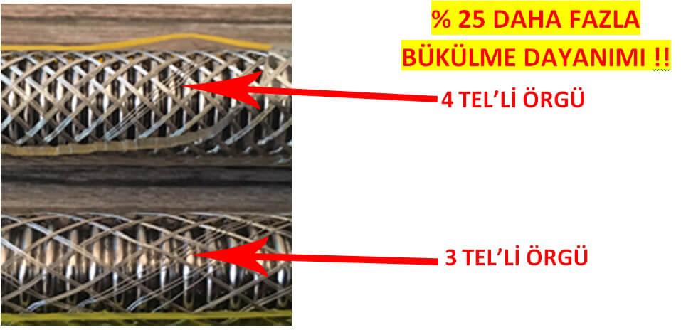 Número de cable de manguera flexible de acero inoxidable